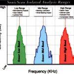 Ultrahang mérése és elemzése - CSi SonicScan frekvenciak (forrás: CSi)