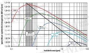 Planck sugárzási törvény (forrás: Infratec)