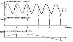 Aliasing-effektus (forrás: PCB)