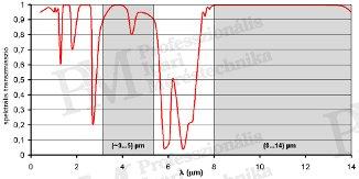 Hőképek készítésének szakmai alapjai - Atmoszféra átviteli tulajdonsága (forrás: Infratec)