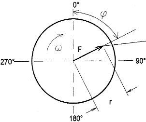 kiegyensúlyozás - Kiegyensúlyozatlanság okozta centrifugális erő (forrás: DDC)