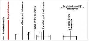 2009/06: Géphibák felismerése rezgésspektrumban - Csapagyhibák elméleti spektruma (forrás: PIM)