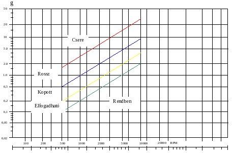 Csapágyállapot rezgésgyorsulás alapján (forrás: Vibrationsteknik)