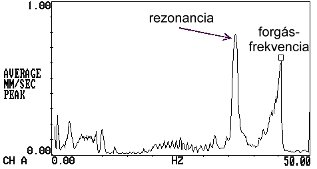 2009/05: Géphibák felismerése rezgésspektrumban - Csúcsmegtartásos spektrum (forrás: PIM)