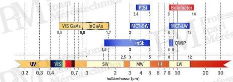 Detektorok hullamhossz-érzékenysége (forrás: Infratec)