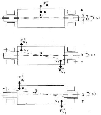 Egyensúlyhiba típusai (forrás: DDC)