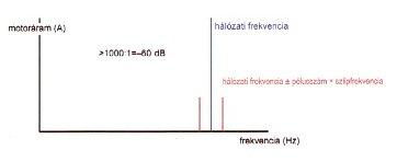 Elmeleti áramspektrum rudtörés esetén (forrás: PIM)