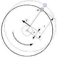 Egyensulyazatlanság miatt keletkező centrifugális erő (forrás: Energopenta)