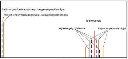2009/06: Géphibák felismerése rezgésspektrumban - Elméleti spektrum fogaskerek-hiba esetén (forrás: PIM)