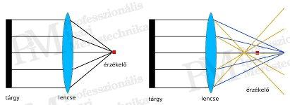 Villamos berendezések termográfiája elmélet-gyakorlat - Fókusz működése / hatása (forrás: PIM)