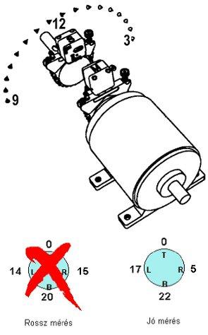Tengelyvonal-beállítás elmélete és gyakorlata - Folyamatos mérés (forrás: CSi)