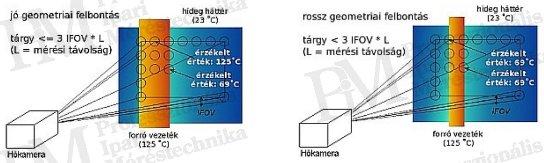 Villamos berendezések termográfiája elmélet-gyakorlat - Geometriai felbontás hatása (forrás: PIM)