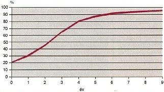 Szakértői rendszer várható hatékonysága (forrás: PIM)