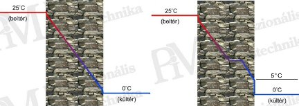 Épület-termográfia gyakorlati tanácsok a mérésekhez - Erős nappali felmelegedés hatás (forrás: PIM)