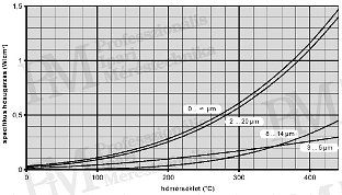 Hőkamera spektrális tartomanyai hatása a mérésre (forrás: Infratec)