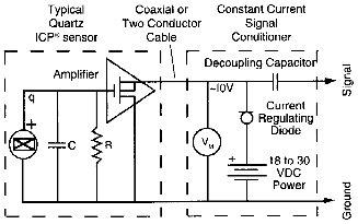 ICP-érzékelők táplálása/illesztése (forrás: PCB)