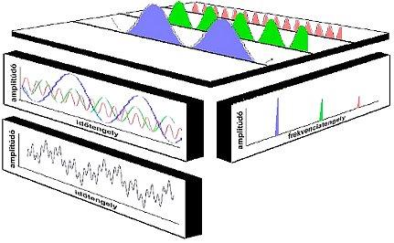 FFT: átalakítás időjelből spektrumba (forrás: CSi)