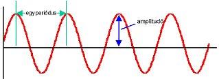 Ultrahang mérése és elemzése - Szinuszos időjel (forrás PIM)