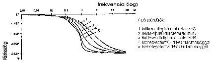 Bessel-szűrő (forrás: PCB)