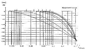 Nyquist-frekvencia csillapítása (forrás: PCB)