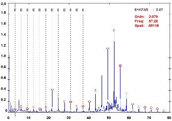 Külső gyűrű hibaspektruma (forrás: DDC)