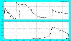 2009/05: Géphibák felismerése rezgésspektrumban - Rezonanciakeresés lefutásvizsgálattal (forrás: PIM)
