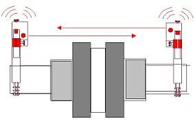 Tengelyvonal-beállítás elmélete és gyakorlata - legkorszerűbb lézeres módszer