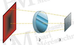 Matrixos hőkamerák felépítése (forrás: Infratec)