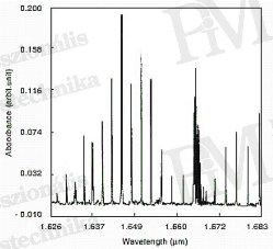 Gázszivárgás detektálása termográfiával - Metán abszorpciós sávjai (forrás: Koichi Ichimura: Fiber optic methane gas detection system)