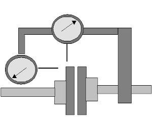 Tengelyvonal-beállítás elmélete és gyakorlata - Radiális * axiális mérőórás módszer (forrás: CSi)