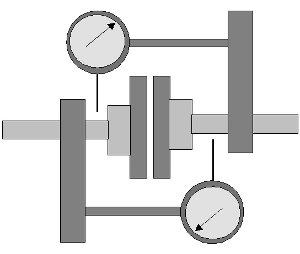 Tengelyvonal-beállítás elmélete és gyakorlata - Kétoldalú radiális mérőórás módszer (forrás: CSi)