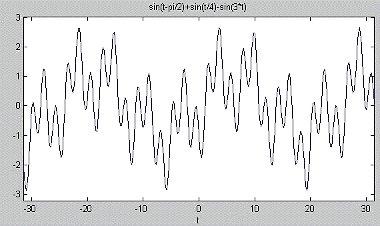 Géprezgés-spektrumelemzés - alapok (1) - Tipikus összetett jelforma (forrás: CSi)