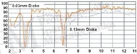Korszerű hőkamerák szakmai szemmel (VIII) - Polietilén transzmissziós jelleggörbéje (forrás: Infratec)