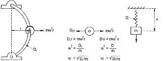 2009/1-2: Gépállapot-felmérés rezgésdiagnosztikával - Forgógép mechanikai rugó-tömeg modellje (forrás: CSi)