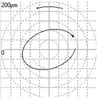 2009/09: Géphibák felismerése rezgésspektrumban - Pályagörbe kiegyensúlyozatlanság esetén (forrás: Energopenta)