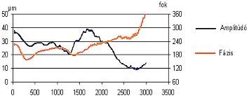 2009/09: Géphibák felismerése rezgésspektrumban - Alacsony-fordulatszámú tengelyrezgések görbe tengely esetén (forrás: Energopenta)