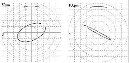 2009/09: Géphibák felismerése rezgésspektrumban - Megfeszített és normál tengely orbitgörbéje (forrás: Energopenta)