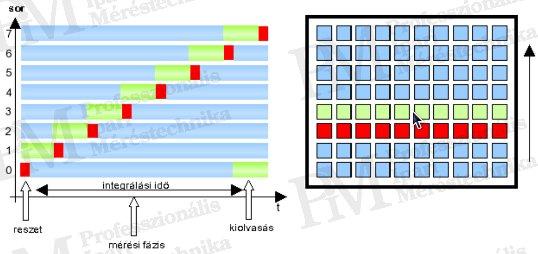 Korszerű hőkamerák szakmai szemmel (II) - Soros detektor-kiolvasás (forrás: PIM)