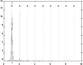 2009/03: Géphibák felismerése rezgésspektrumban - Kiegyensúlyozatlanság radiális rezgésspektruma (forrás: PIM)