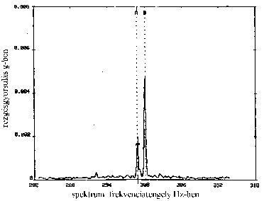 Rezgésspektrum hálózati felharmonikussal (forrás: CSi)