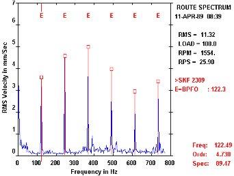 Géprezgések spektrumelemzése - alapok (2) - Rezgéspektrum bejelölt hibafrekvenciákkal (forrás: DDC)