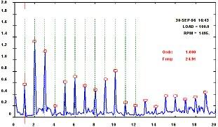 Mechanikai lazaság spektruma (forrás: DDC)