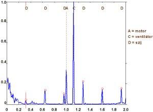 2009/04: Géphibák felismerése rezgésspektrumban - Rezgésspektrum szíjhiba esetén (forrás: DDC)