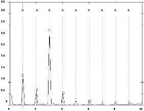 2009/03: Géphibák felismerése rezgésspektrumban - Spektrum tengelyvonalhiba esetén (forrás: DDC)