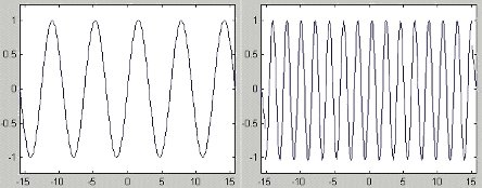 Azonos amplitudójú, de eltérő frekvenciájú szinuszok (forrás: CSi)
