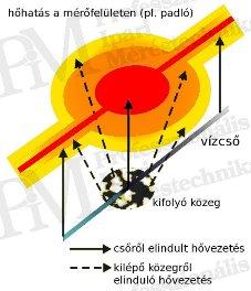 Épület-termográfia mérések elmélete, kiértékelő szoftverek - Szivárgás-keresés elmélete (forrás: PIM)