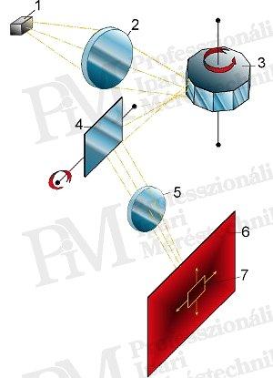 Szkennelő (letapogató) hőkamera felépítése (forrás: Infratec)