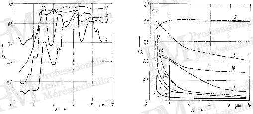 Hőképek készítésének szakmai alapjai - Nem-fémek ill. fémek emissziója (forrás: Infratec)