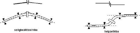 Géprezgés-spektrumelemzés - hibák felfedezése (1) - Tipikus tengelyvonal-hibák (forrás: VMI)