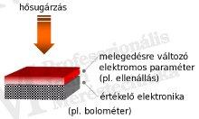 Termikus detektorok működése (forrás: PIM)